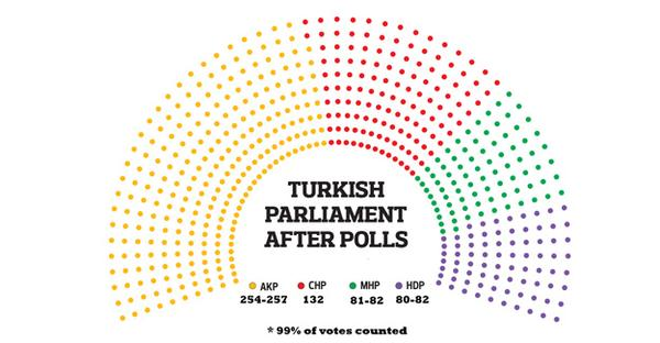 Turkish Parliament 2015