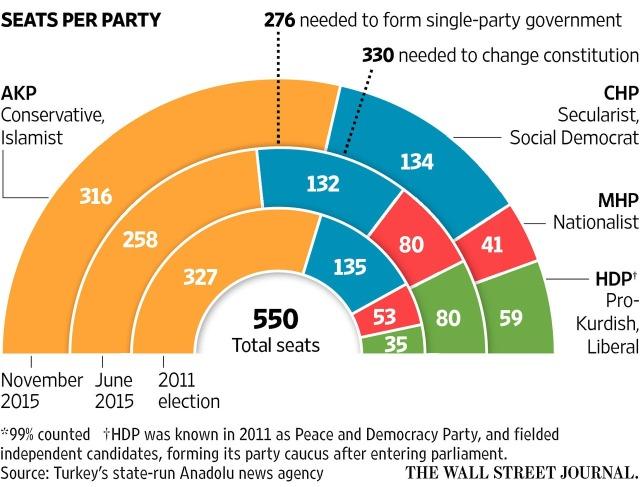 Turkish Elections Nov 1 - Wall Street Journal