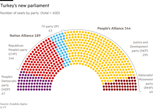 Parliamentary Seat Distribution